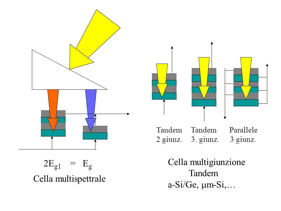 Cella multigiunzione 2Eg1 = Eg Tandem a-Si/Ge, mm-Si,…