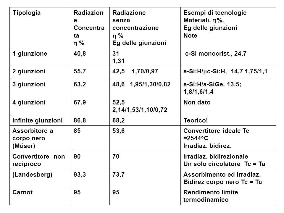 Tipologia Radiazione. Concentrata. h % Radiazione. senza concentrazione. h % Eg delle giunzioni.