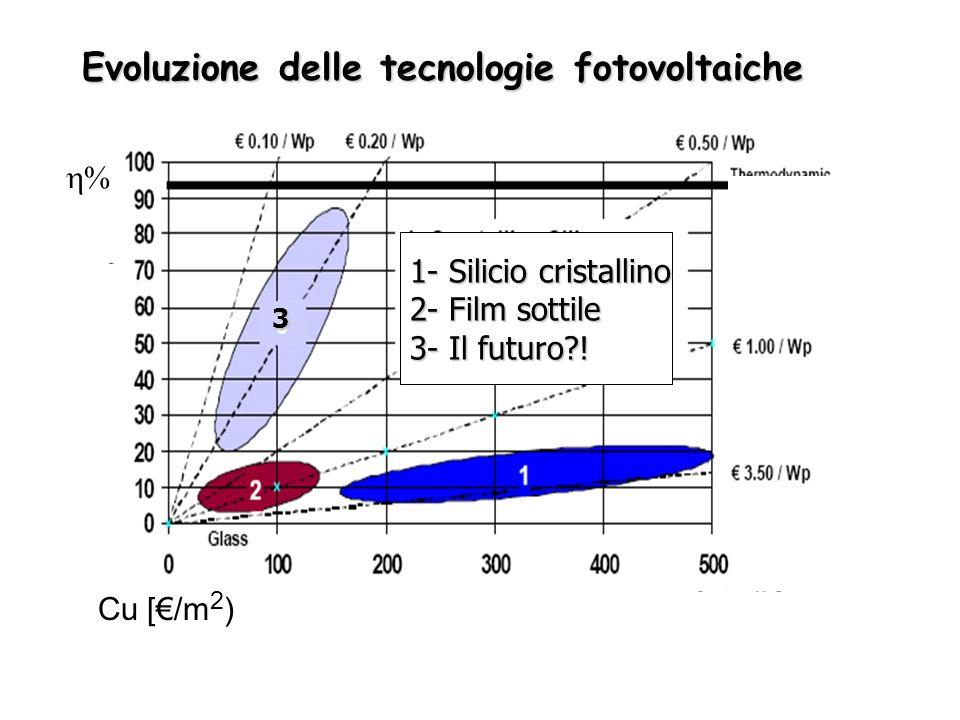 Evoluzione delle tecnologie fotovoltaiche