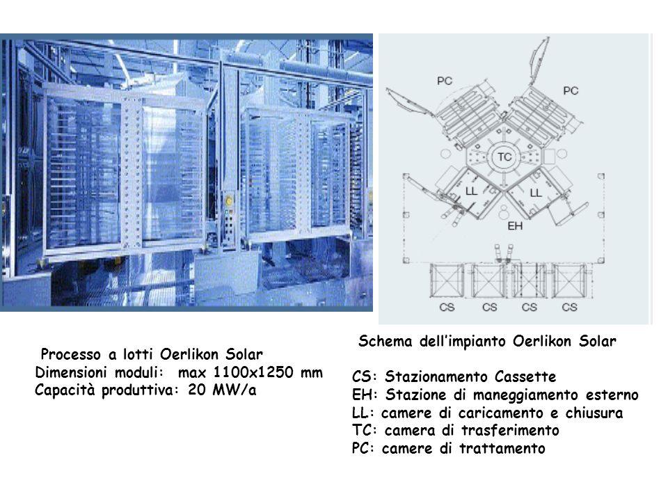 Schema dell'impianto Oerlikon Solar