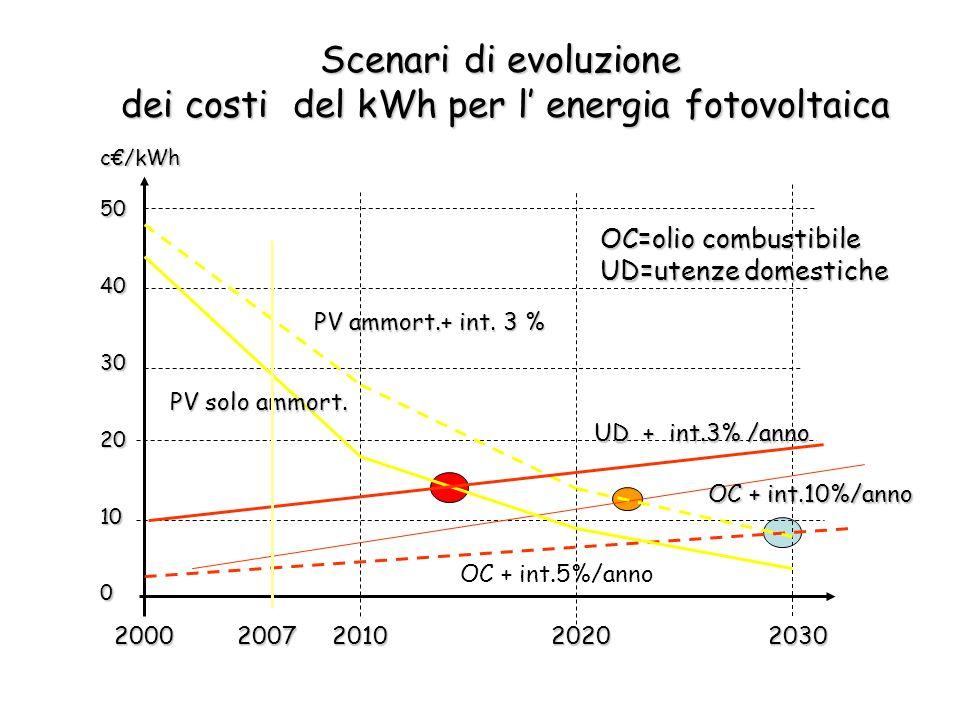 dei costi del kWh per l' energia fotovoltaica