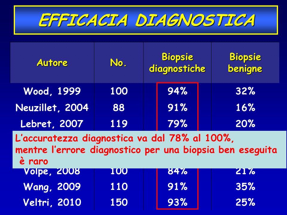 EFFICACIA DIAGNOSTICA