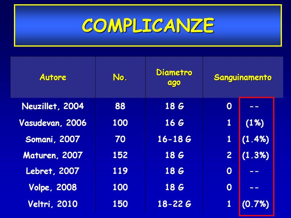 COMPLICANZE Autore No. Diametro ago Sanguinamento Neuzillet, 2004 88