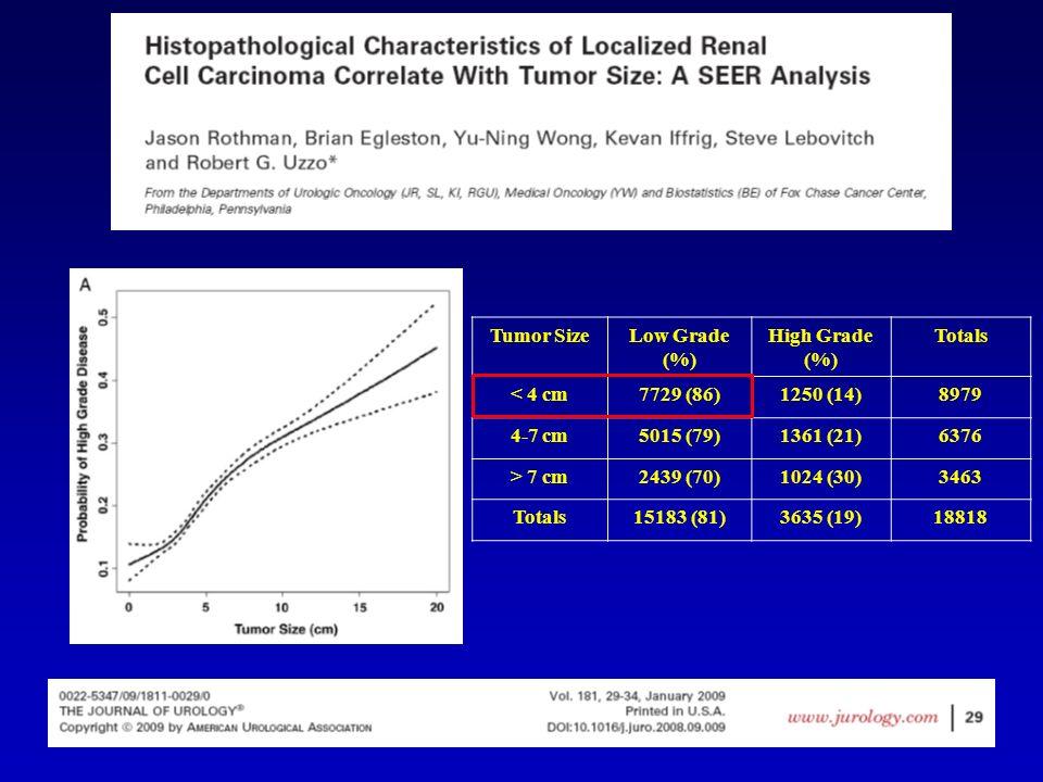 Tumor Size Low Grade (%) High Grade (%) Totals. < 4 cm. 7729 (86) 1250 (14) 8979. 4-7 cm. 5015 (79)
