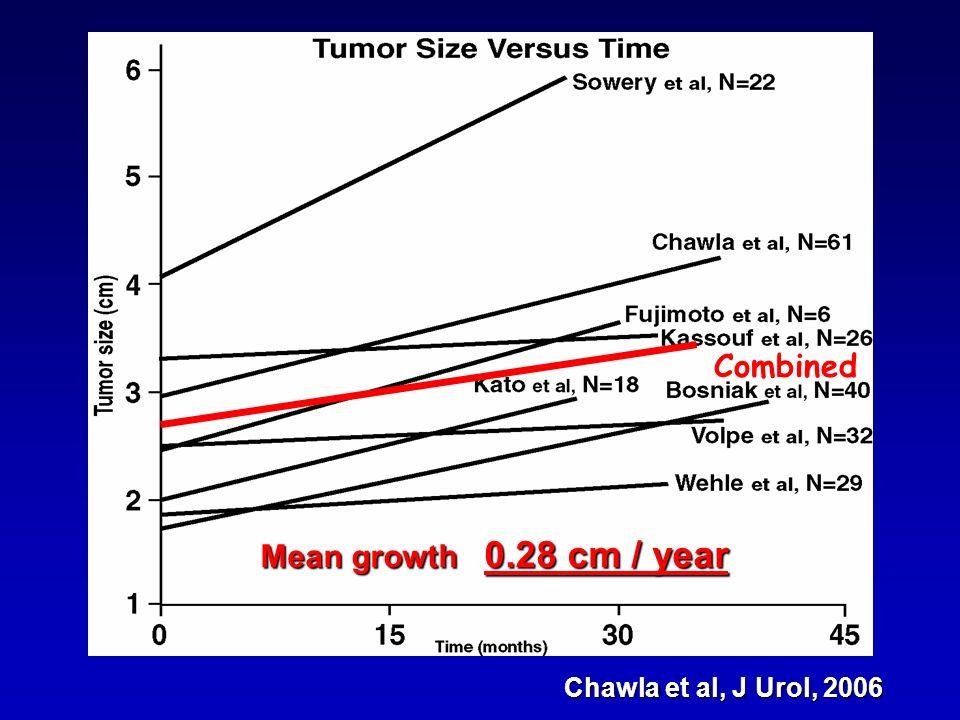 Combined Mean growth 0.28 cm / year Chawla et al, J Urol, 2006
