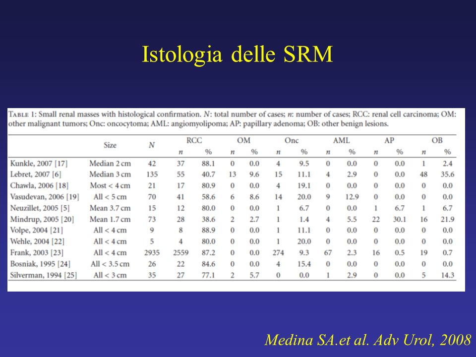 Istologia delle SRM Medina SA.et al. Adv Urol, 2008