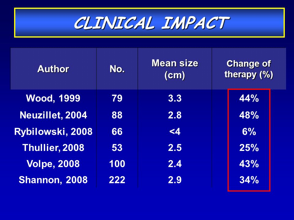 CLINICAL IMPACT Author No. Mean size (cm) Wood, 1999 79 3.3 44%
