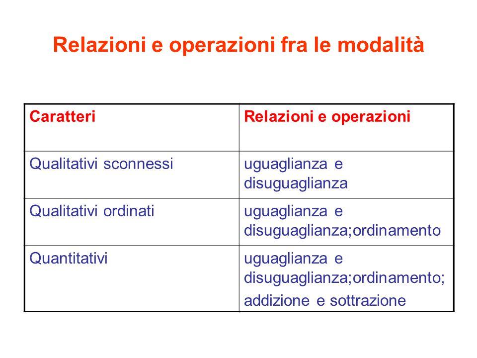 Relazioni e operazioni fra le modalità