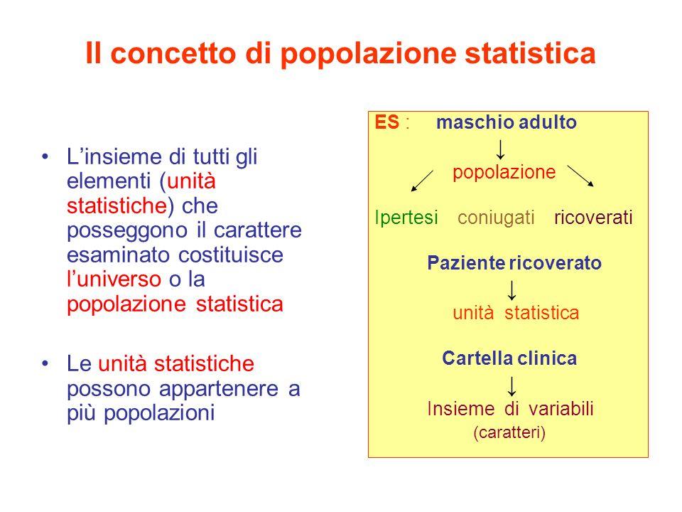 Il concetto di popolazione statistica