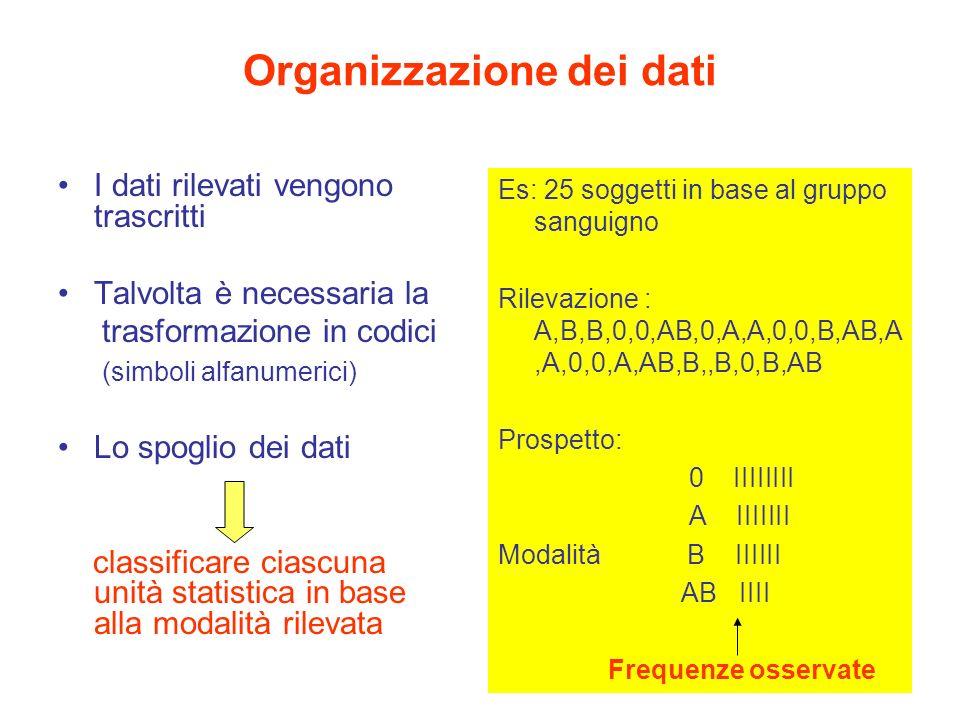 Organizzazione dei dati