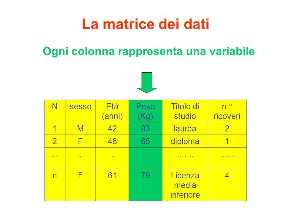 Ogni colonna rappresenta una variabile