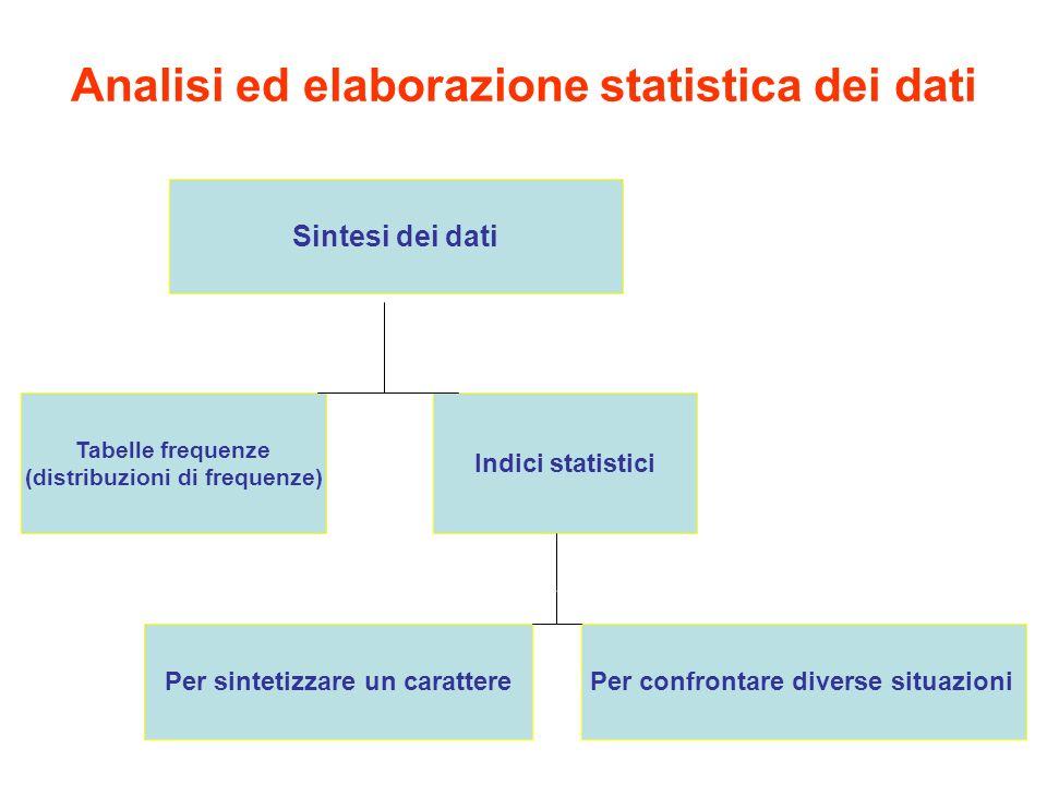 Analisi ed elaborazione statistica dei dati