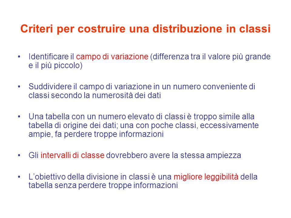 Criteri per costruire una distribuzione in classi