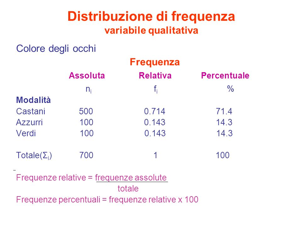 Distribuzione di frequenza variabile qualitativa