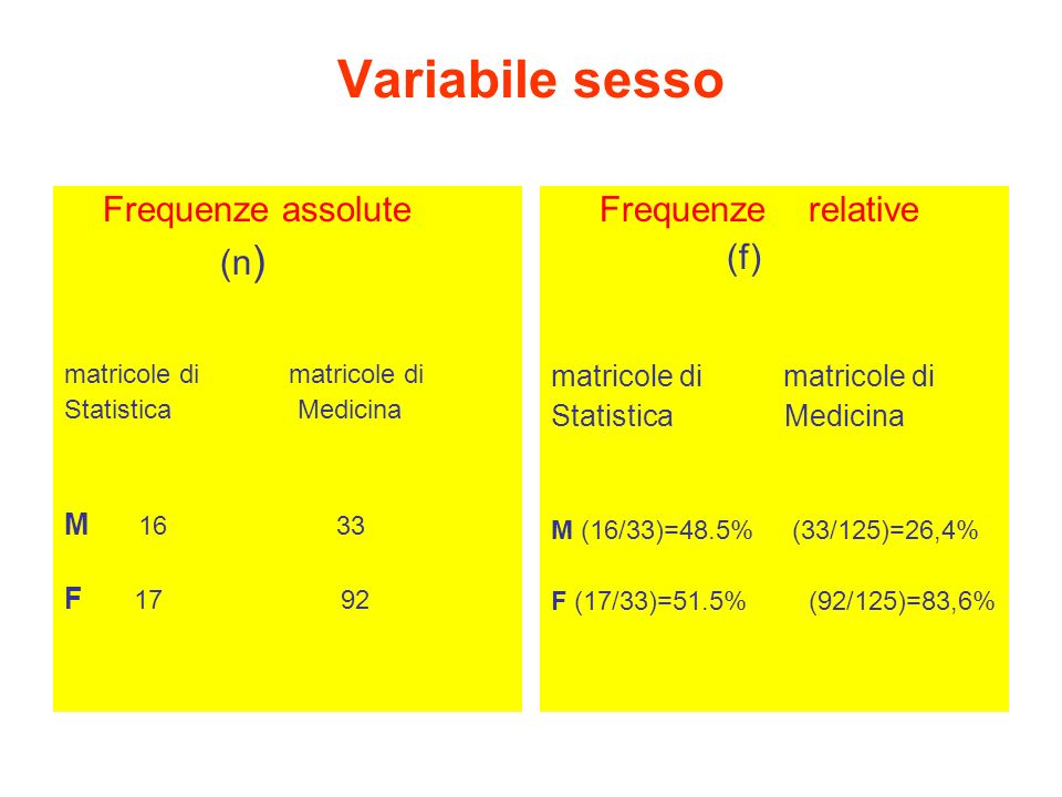 Variabile sesso Frequenze assolute (n) Frequenze relative (f)