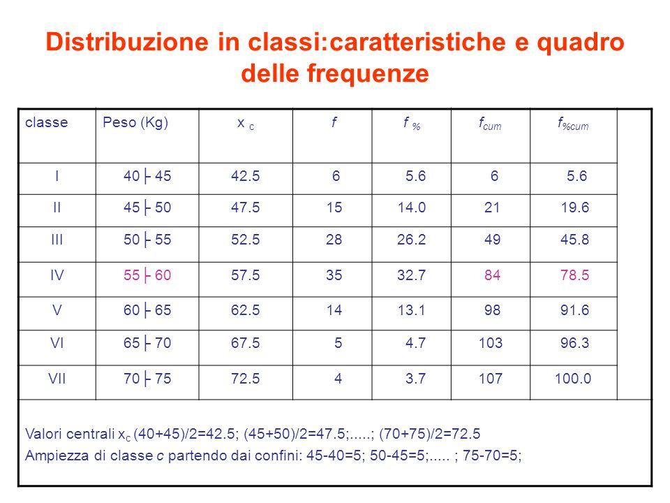 Distribuzione in classi:caratteristiche e quadro delle frequenze