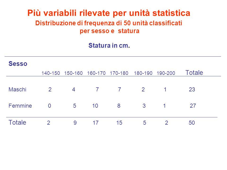 Più variabili rilevate per unità statistica Distribuzione di frequenza di 50 unità classificati per sesso e statura