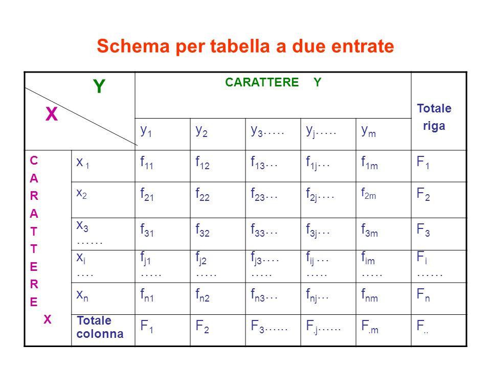 Schema per tabella a due entrate