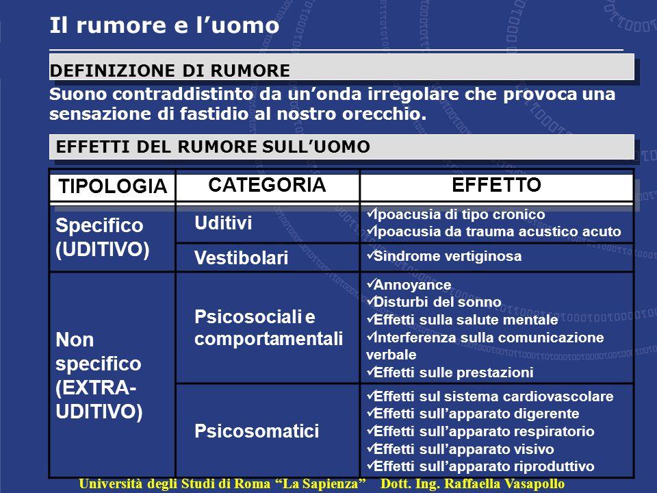 Il rumore e l'uomo TIPOLOGIA CATEGORIA EFFETTO Specifico (UDITIVO)