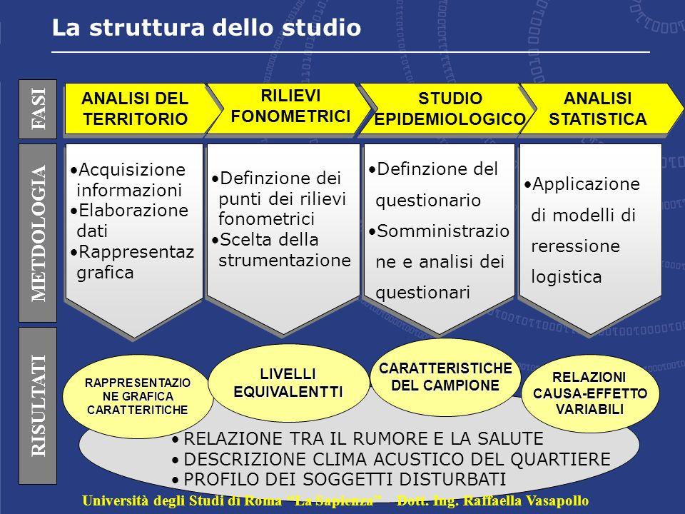 ANALISI DEL TERRITORIO RAPPRESENTAZIONE GRAFICA CARATTERITICHE