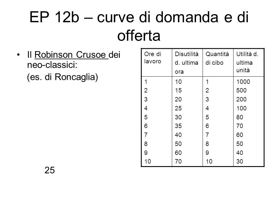 EP 12b – curve di domanda e di offerta