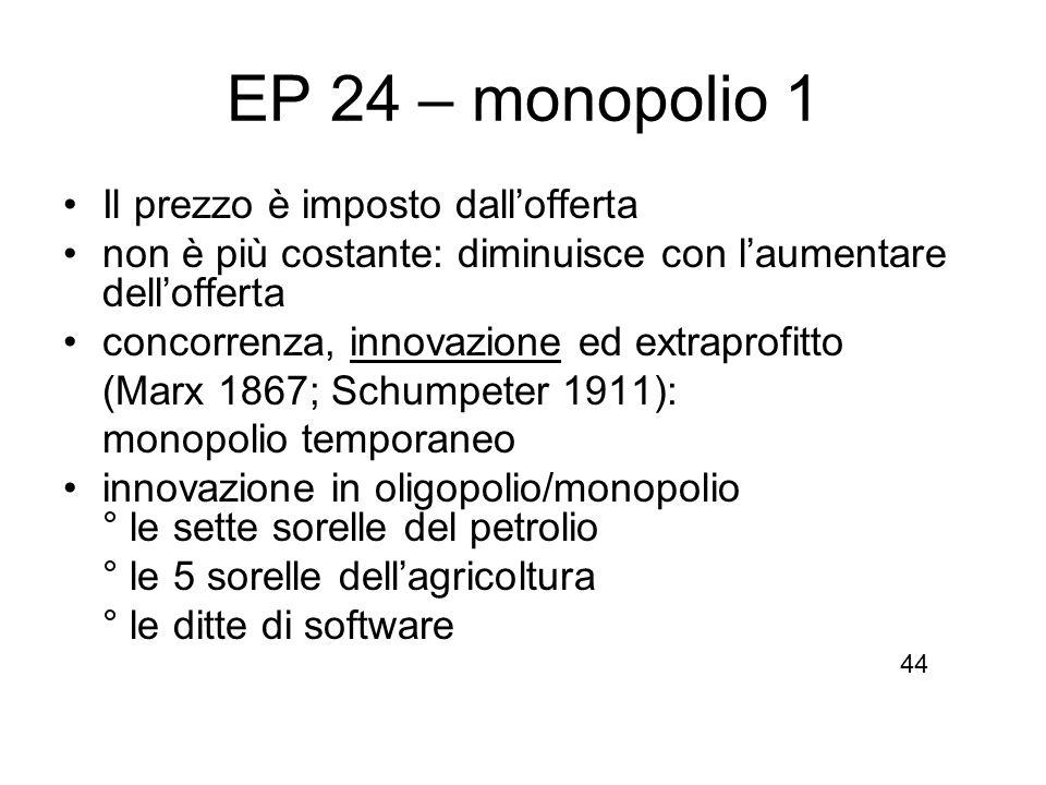 EP 24 – monopolio 1 Il prezzo è imposto dall'offerta
