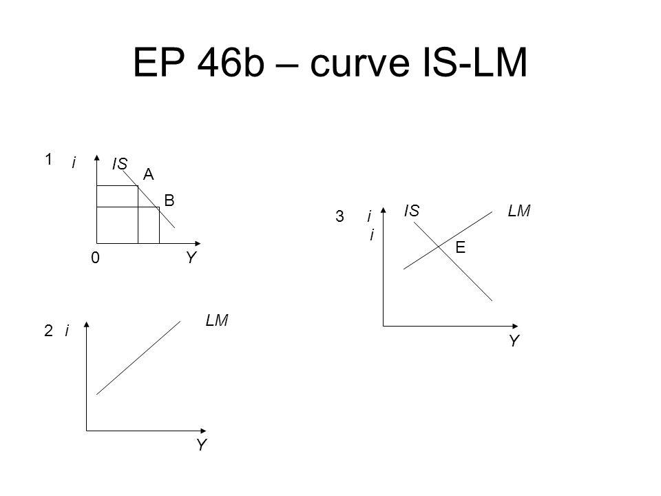 EP 46b – curve IS-LM 1 i IS A B IS LM 3 i i E Y LM 2 i Y Y