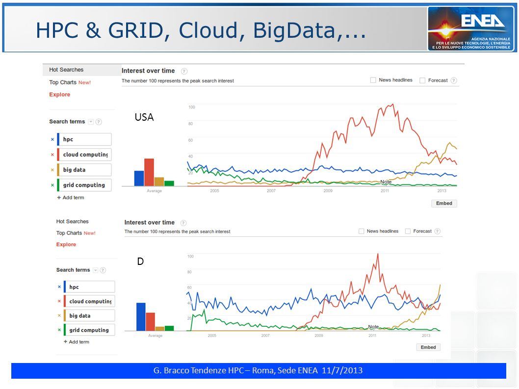 HPC & GRID, Cloud, BigData,...