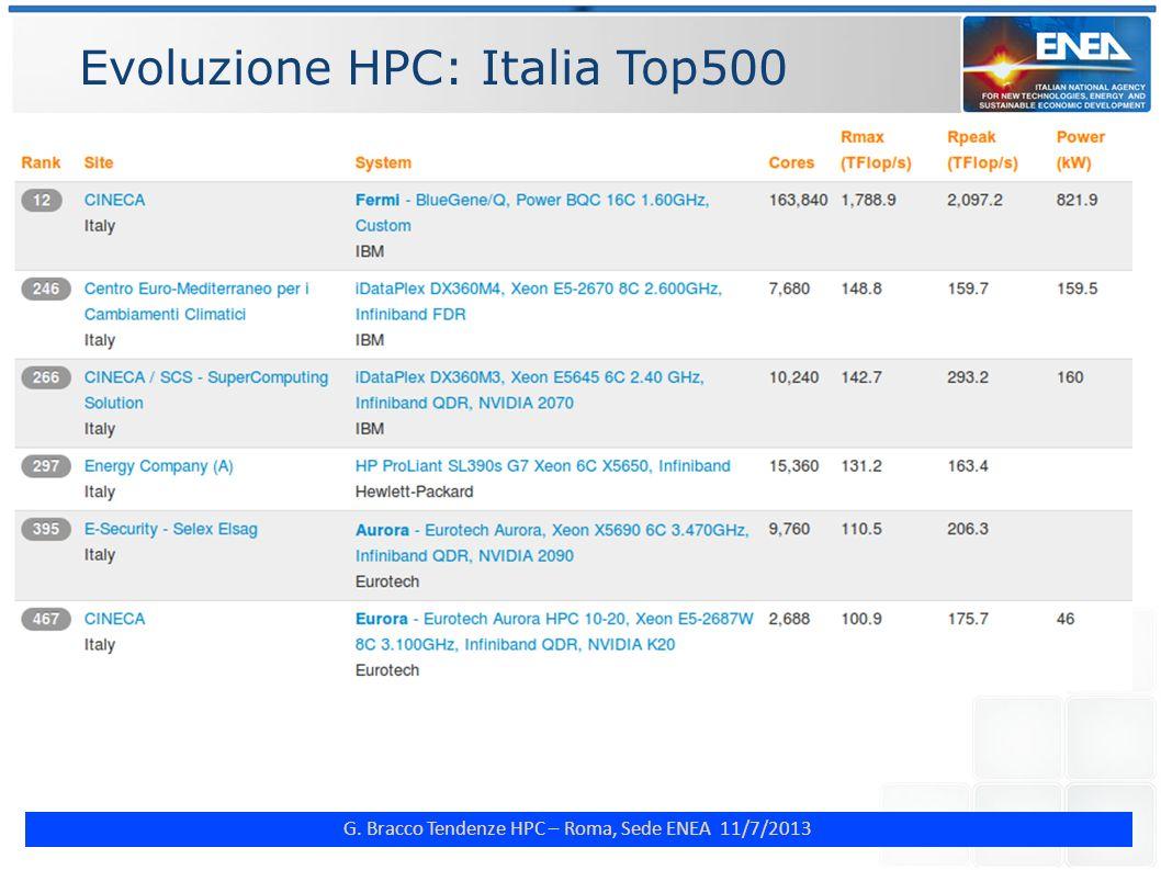 Evoluzione HPC: Italia Top500