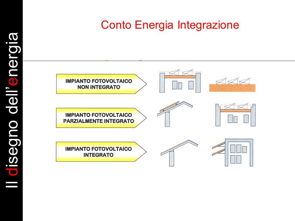 Il disegno dell'energia