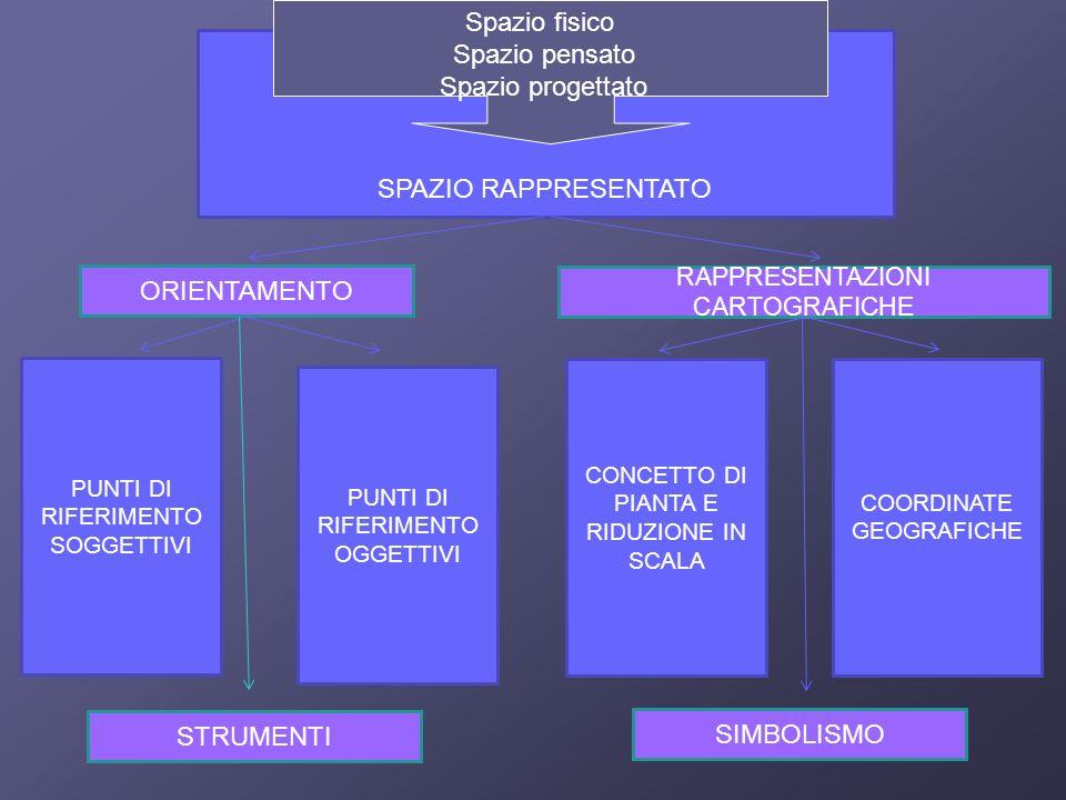 Spazio fisico Spazio pensato Spazio progettato SPAZIO RAPPRESENTATO