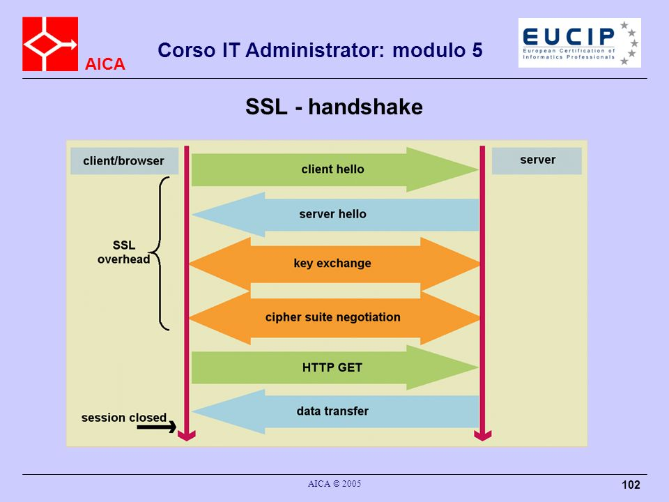 SSL - handshake AICA © 2005