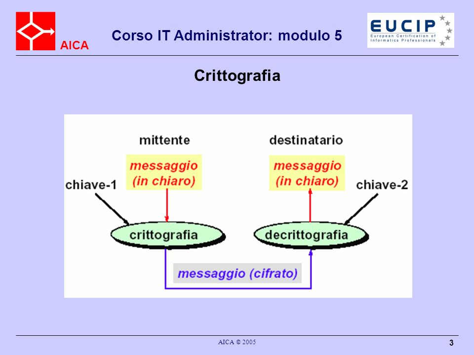 Crittografia AICA © 2005