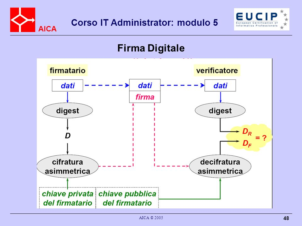 Firma Digitale AICA © 2005