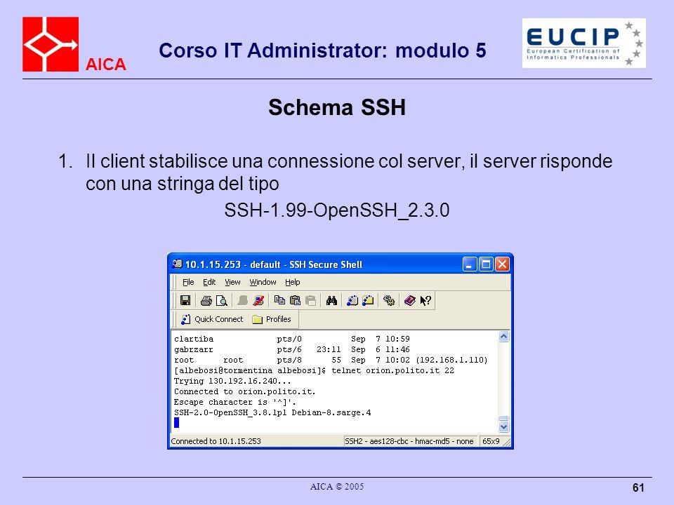 Schema SSH Il client stabilisce una connessione col server, il server risponde con una stringa del tipo.