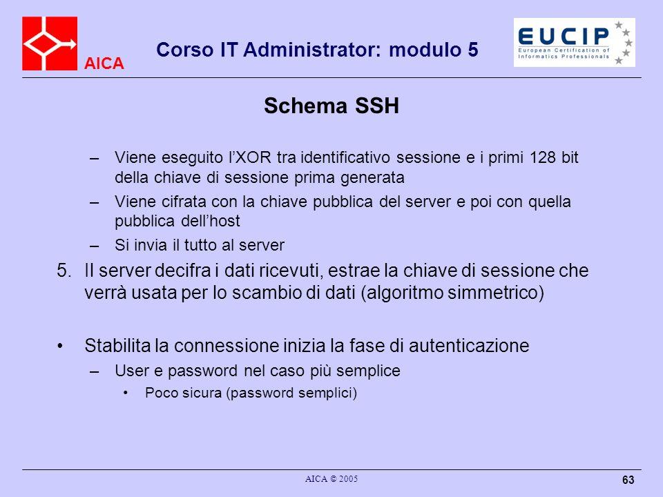Schema SSH Viene eseguito l'XOR tra identificativo sessione e i primi 128 bit della chiave di sessione prima generata.