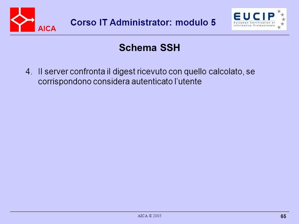 Schema SSH Il server confronta il digest ricevuto con quello calcolato, se corrispondono considera autenticato l'utente.