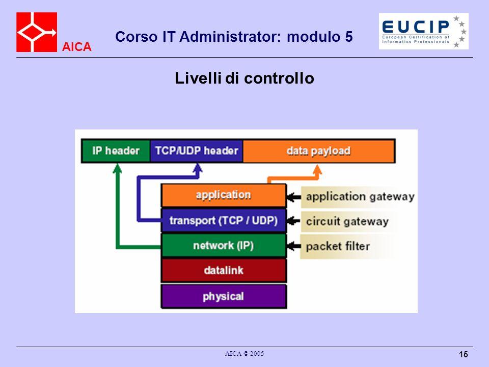 Livelli di controllo AICA © 2005