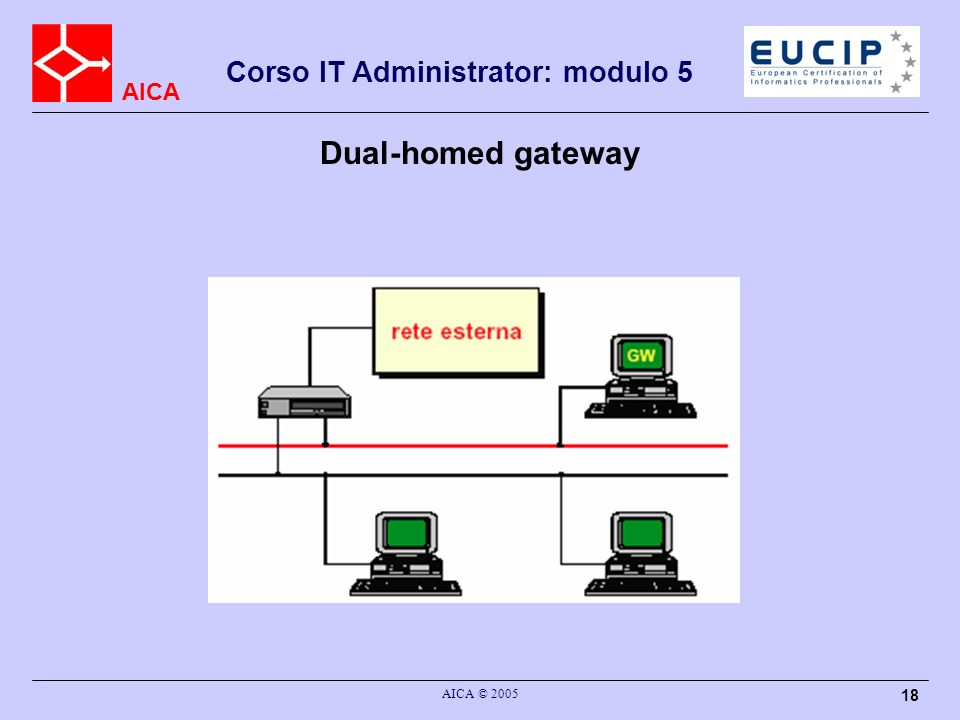 Dual-homed gateway AICA © 2005