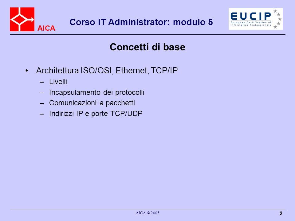 Concetti di base Architettura ISO/OSI, Ethernet, TCP/IP Livelli