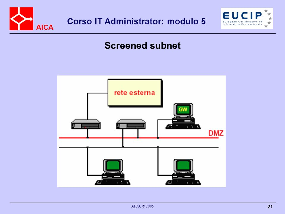 Screened subnet AICA © 2005
