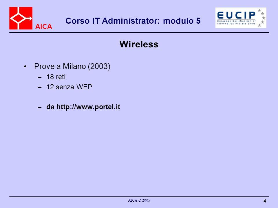 Wireless Prove a Milano (2003) 18 reti 12 senza WEP