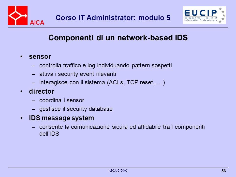 Componenti di un network-based IDS