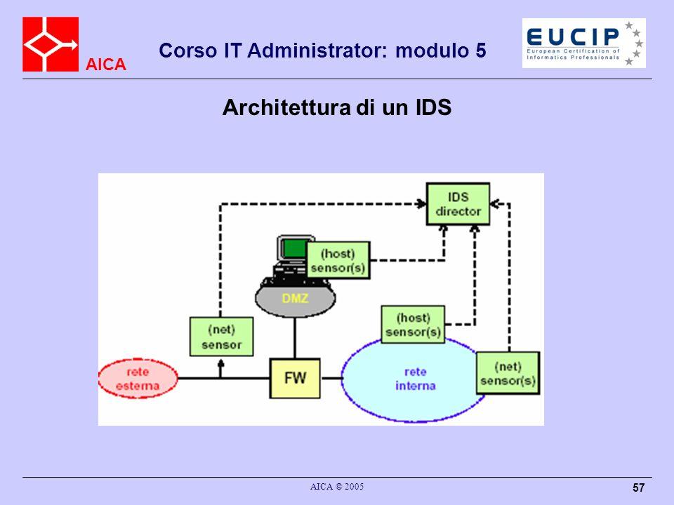 Architettura di un IDS AICA © 2005