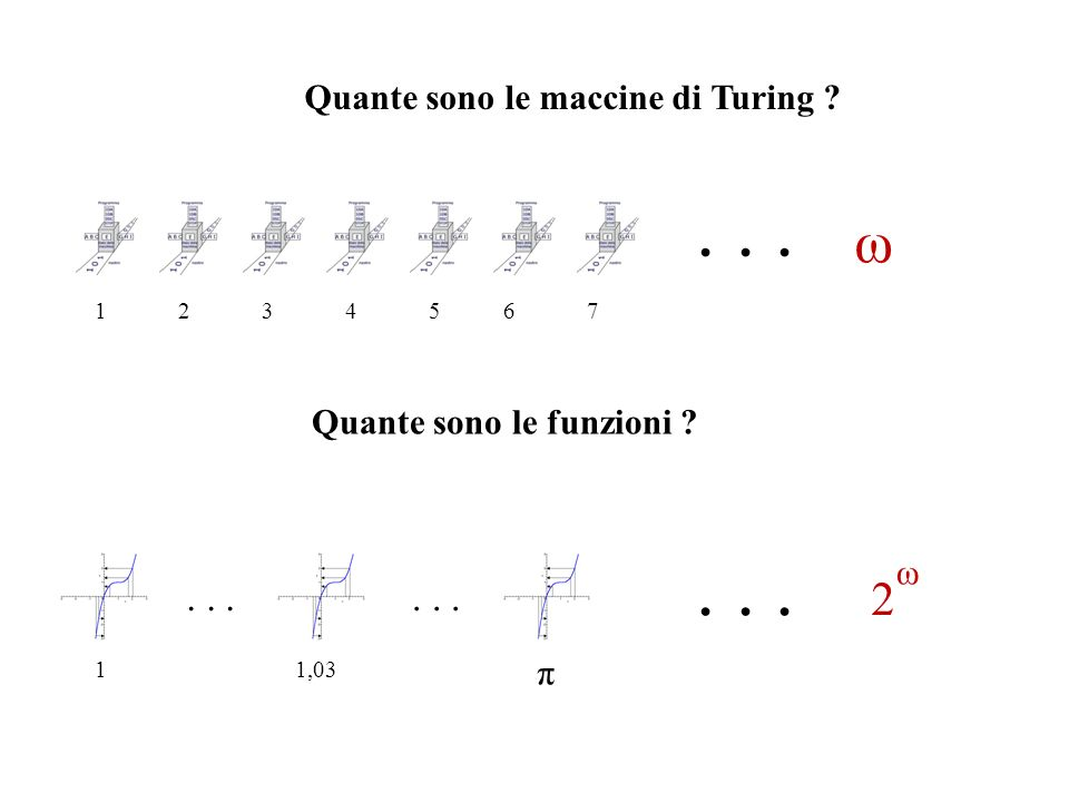 . . . . . . ω 2 . . . . . . Quante sono le maccine di Turing