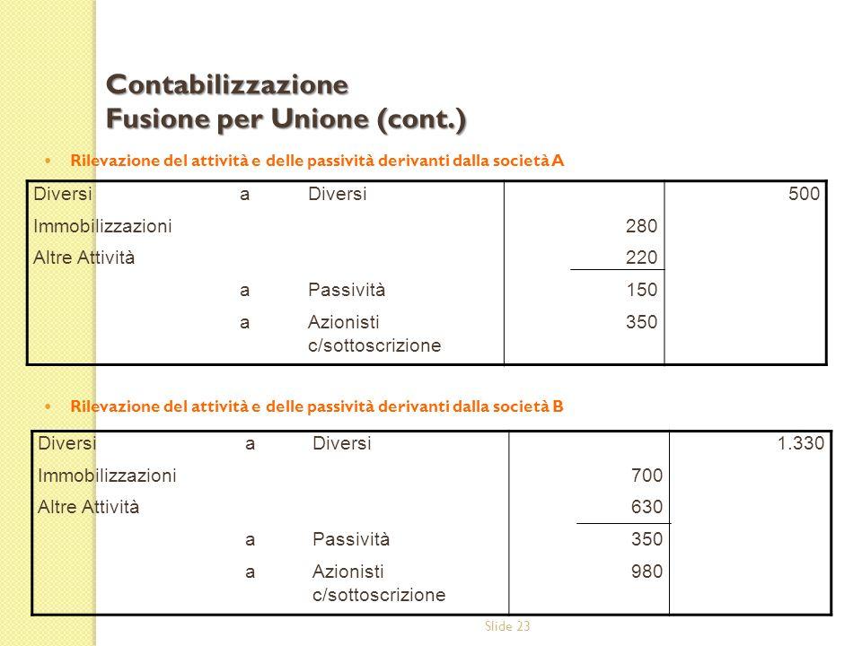 Contabilizzazione Fusione per Unione (cont.)