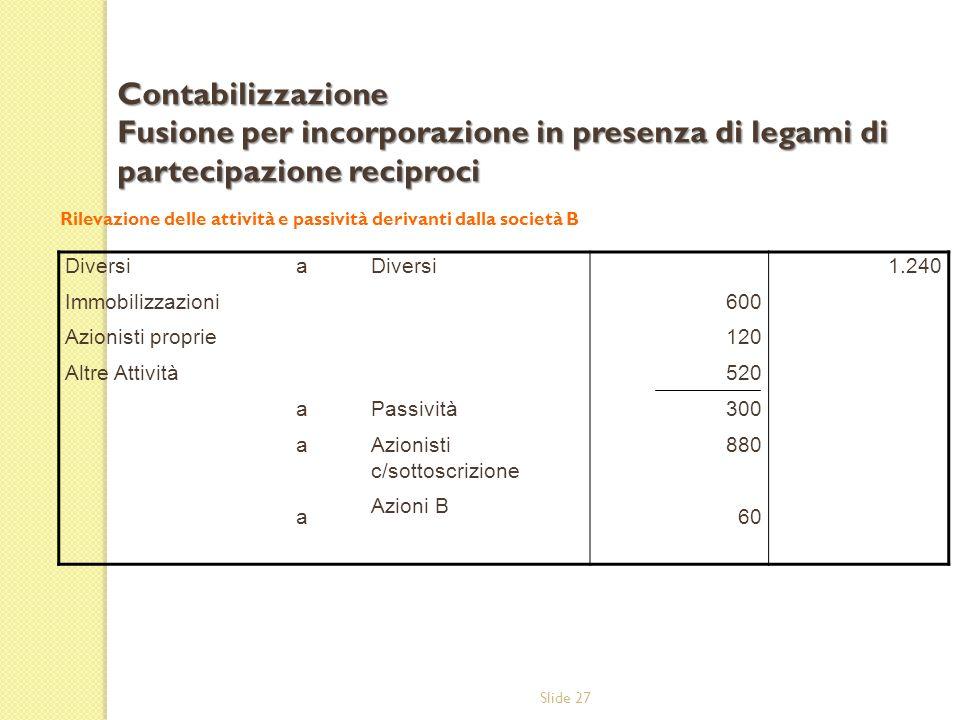 Contabilizzazione Fusione per incorporazione in presenza di legami di partecipazione reciproci