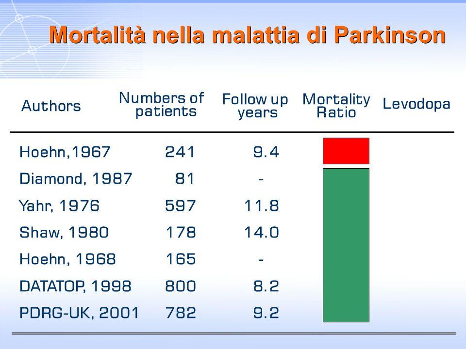 Mortalità nella malattia di Parkinson