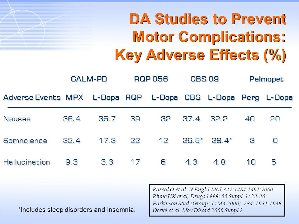 DA Studies to Prevent Motor Complications: Key Adverse Effects (%)