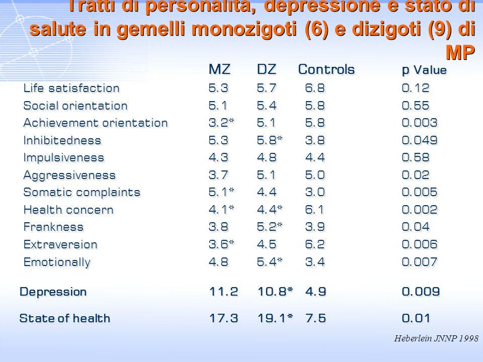 Tratti di personalità, depressione e stato di salute in gemelli monozigoti (6) e dizigoti (9) di MP